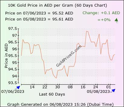 10k Gold Rate In Uae Today Per Gram In Uae Dirham Aed