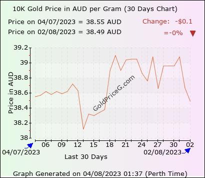 30 days 10k gram gold price chart