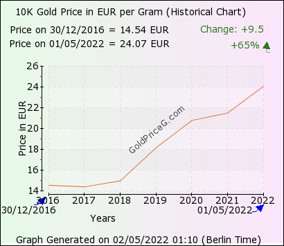 10k Gold Rate In Germany Today Per Gram In Euro Eur