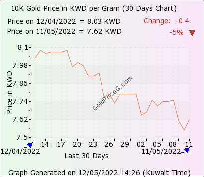 10k Gold Rate In Kuwait Today Per Gram In Kuwaiti Dinar Kwd