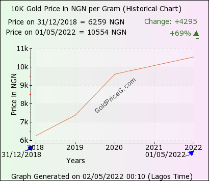 10k Gold Rate In Nigeria Today Per Gram In Nigerian Naira Ngn