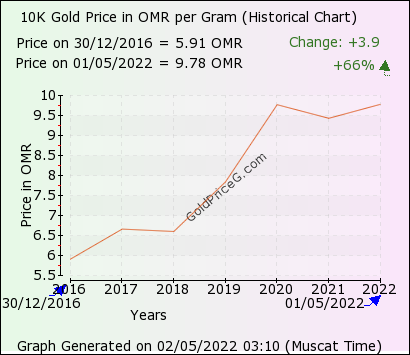 10k Gold Rate In Oman Today Per Gram In Omani Rial Omr