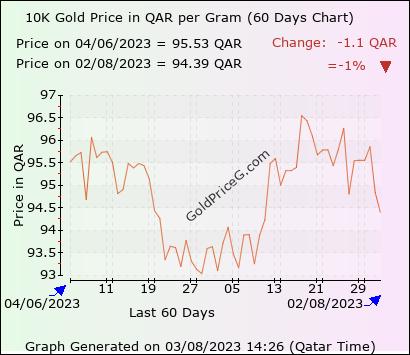 10k Gold Rate In Qatar Today Per Gram In Qatari Riyal Qar