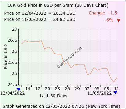 30 days 10k gram gold price chart