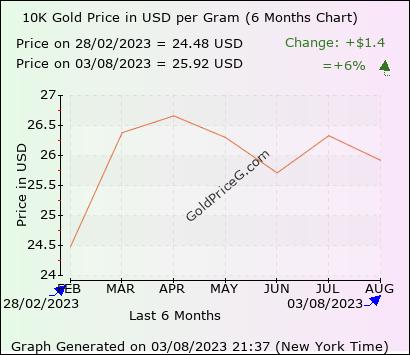 6 Months chart