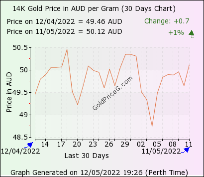 30 days 14k gram gold price chart