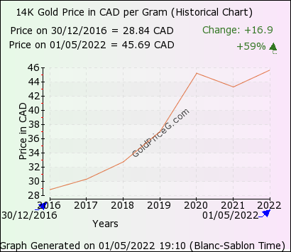 14k Gold Rates In Canada Today