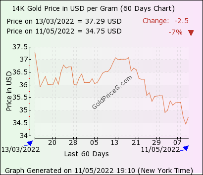 Today 14 Carat Gold Price In Usa