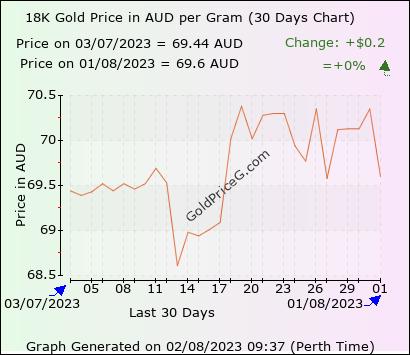 30 days 18k gram gold price chart
