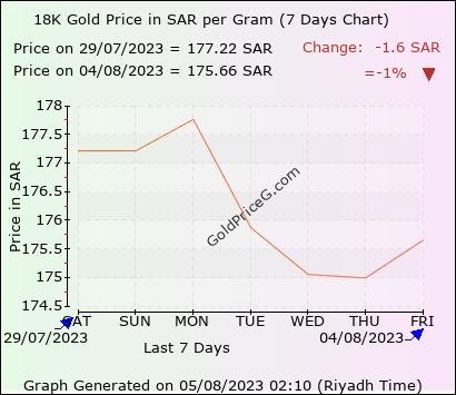 18k Gold Rate In Saudi Arabia Today Per Gram In Ksa Riyals Sar