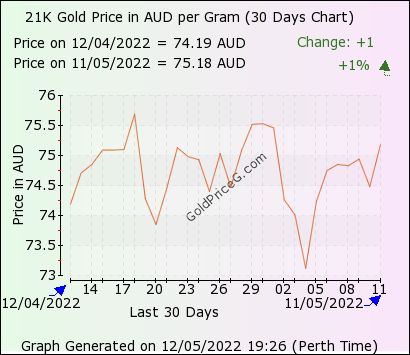 30 days 21k gram gold price chart