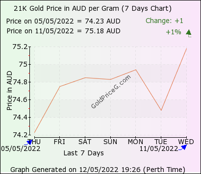 7 days gold price chart