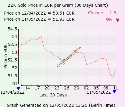 22k Gold Rate In Netherlands Today In Euro Eur