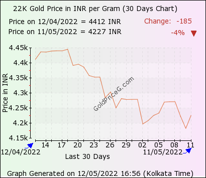 30 days 22k gram gold price chart