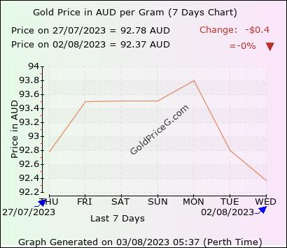 7 days gold price chart