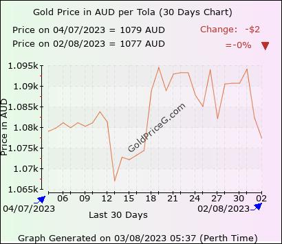 30 days  Tola gold price chart