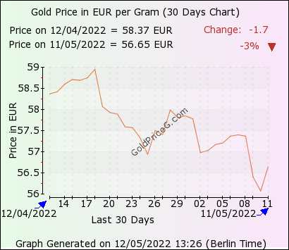 30 days  gram gold price chart