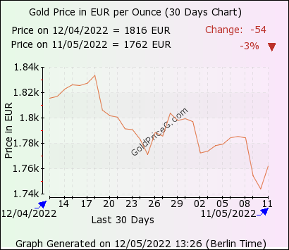 30 days  ounce gold price chart