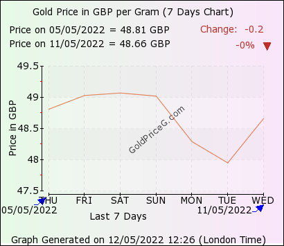 Gold Rate In Uk Today Per Gram In Pound Sterling Gbp