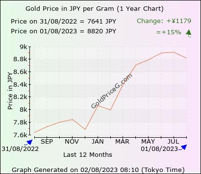 1 Year Chart