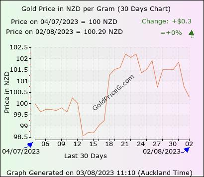 30 days  gram gold price chart
