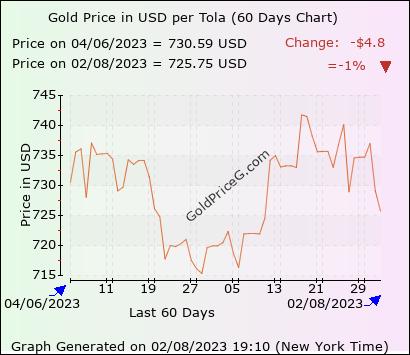 60 days chart